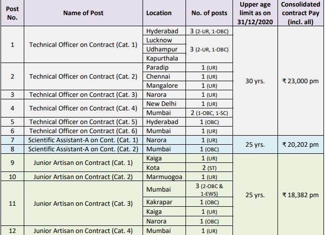 ECIL Vacancy and ay list