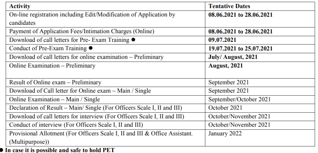 IBPS RRB Recruitments 2021 Notification – 11872 CRP X Posts, Apply Online